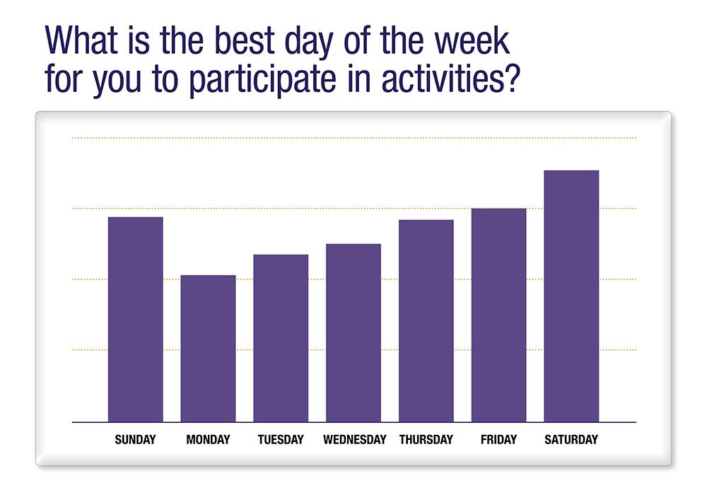 UW Survey