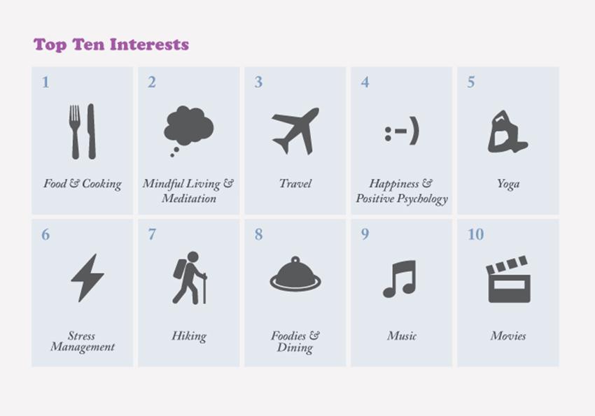 top-ten-interests