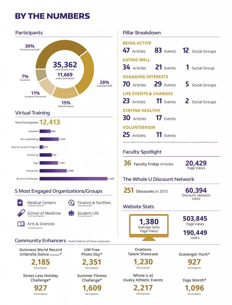 whole u infographic 2015