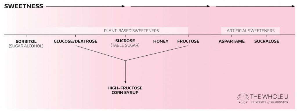 sucrose, glucose, fructose, sweetness chart