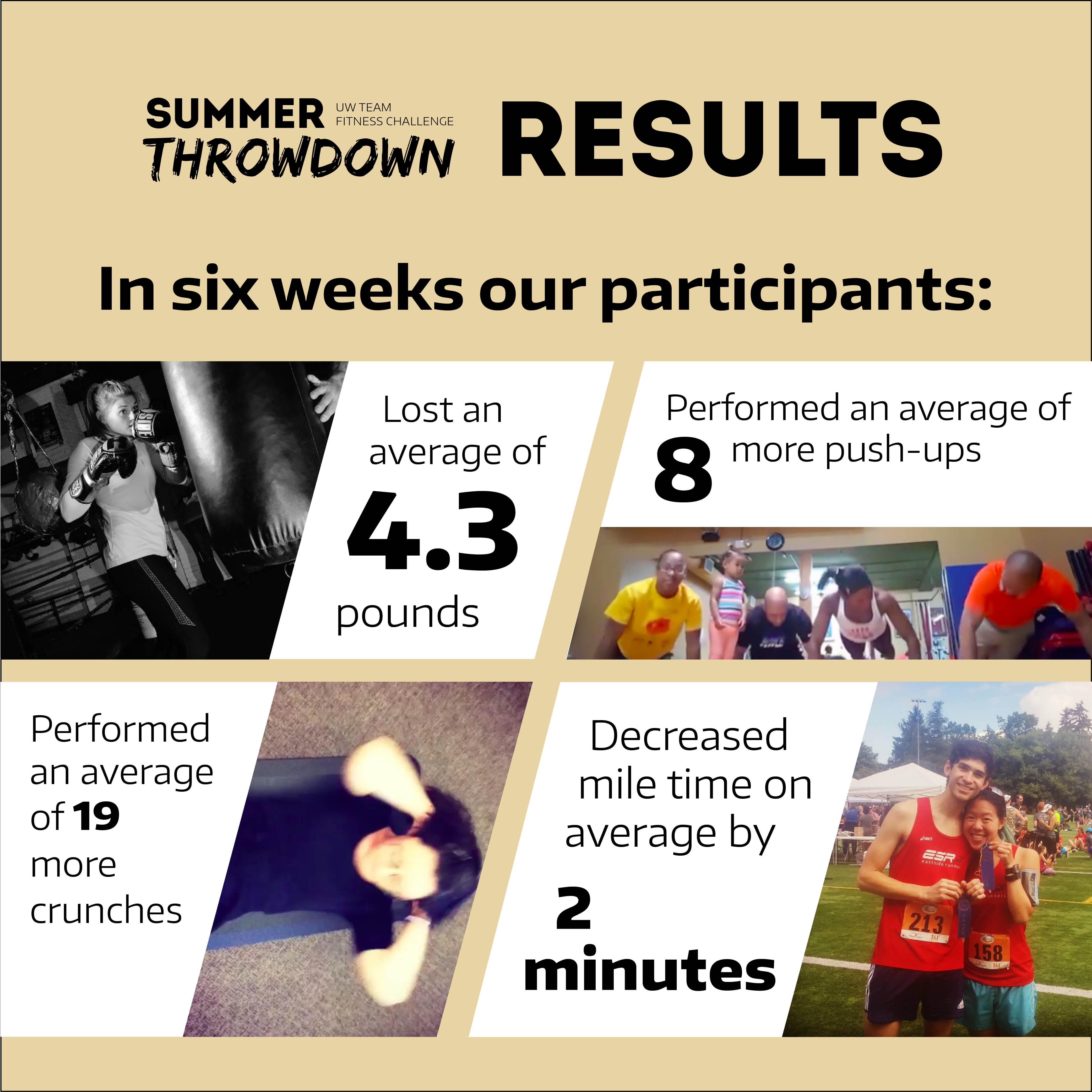 summer-throwdown-results